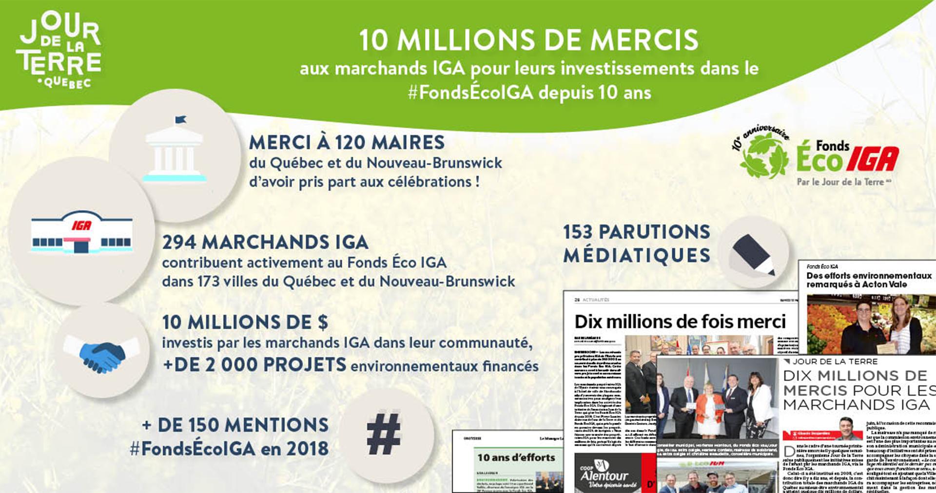 Jour_de_la_terre_québec_10_millions_de_mercis_fonds_éco_iga